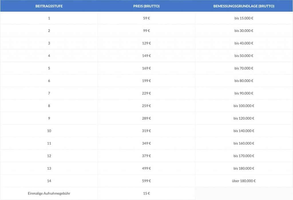 tabelle responsive 2021 1024x699 - Beiträge